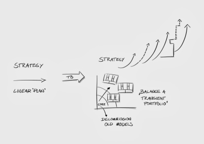"Strategy; from ""linear plan"" to ""a portfolio of business models"""