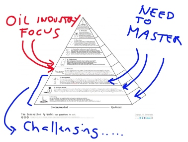The Innovation Pyramid - ONS2014